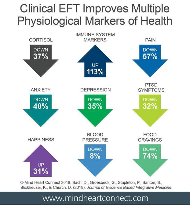 Graphic showing how clinical EFT improves multiple physiological markers of health